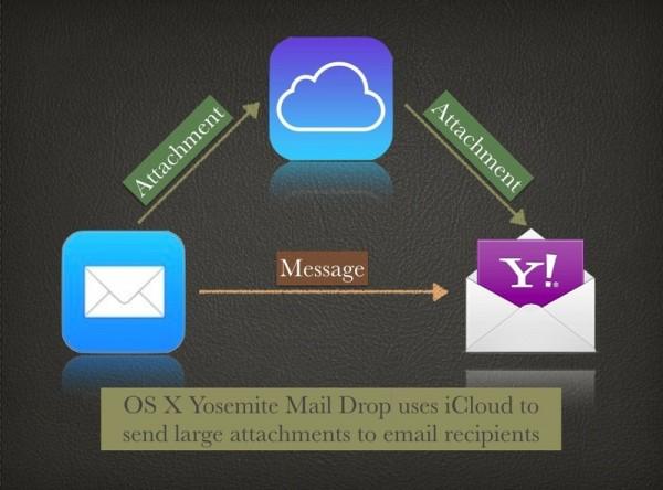 OS-X-Yosemite-Mail-Drop.large